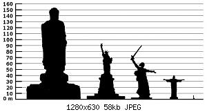 1280px-Height_comparison_of_notable_statues_01.jpg